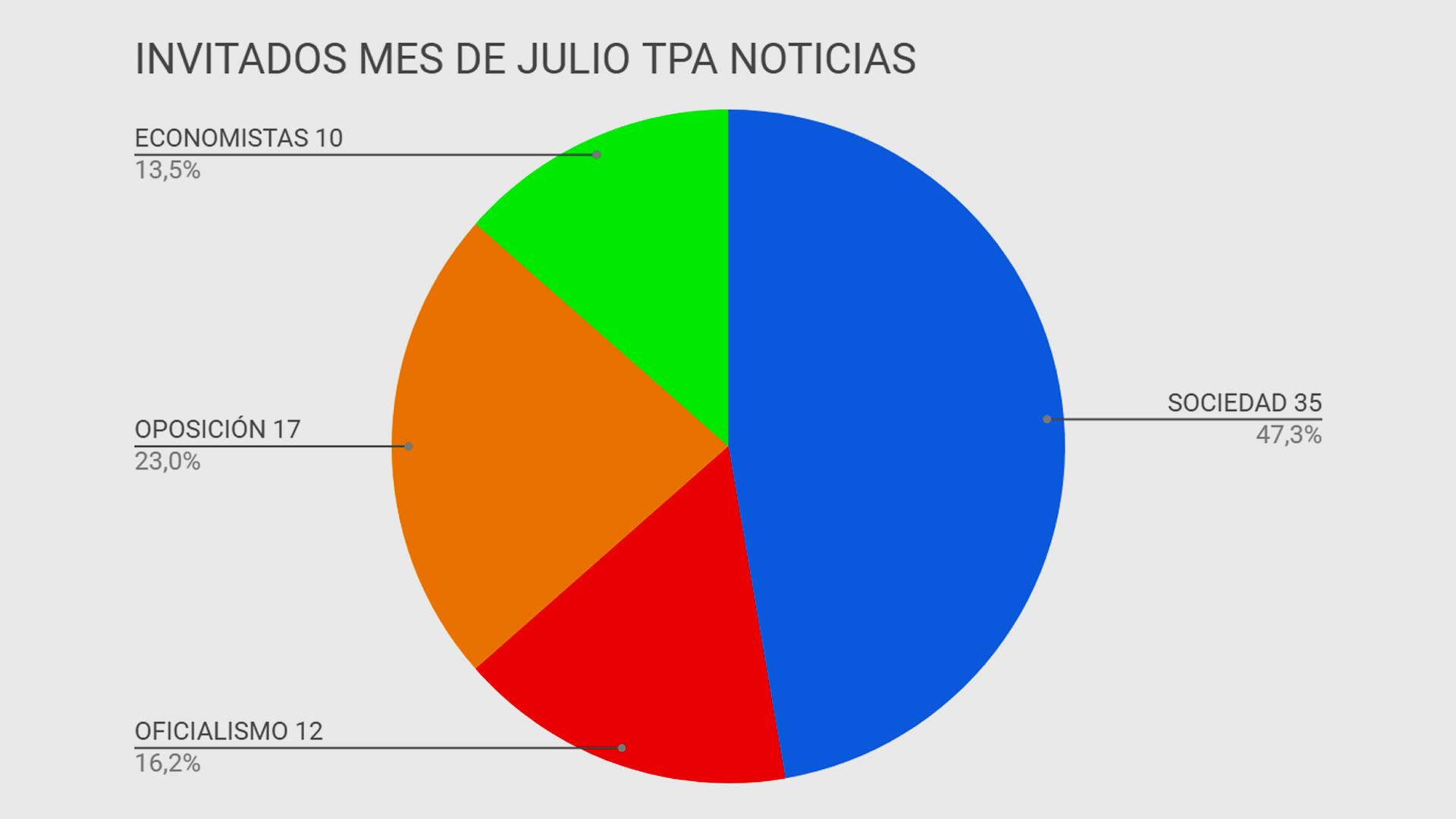 La pluralidad de voces en #TPANoticias durante julio